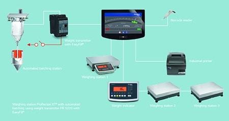 Minebea Intec Semi-automated batching