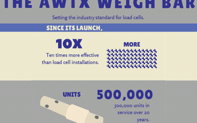 Avery Weigh-Tronix | Proper Weighing Technology is Key to Maximizing Efficiency