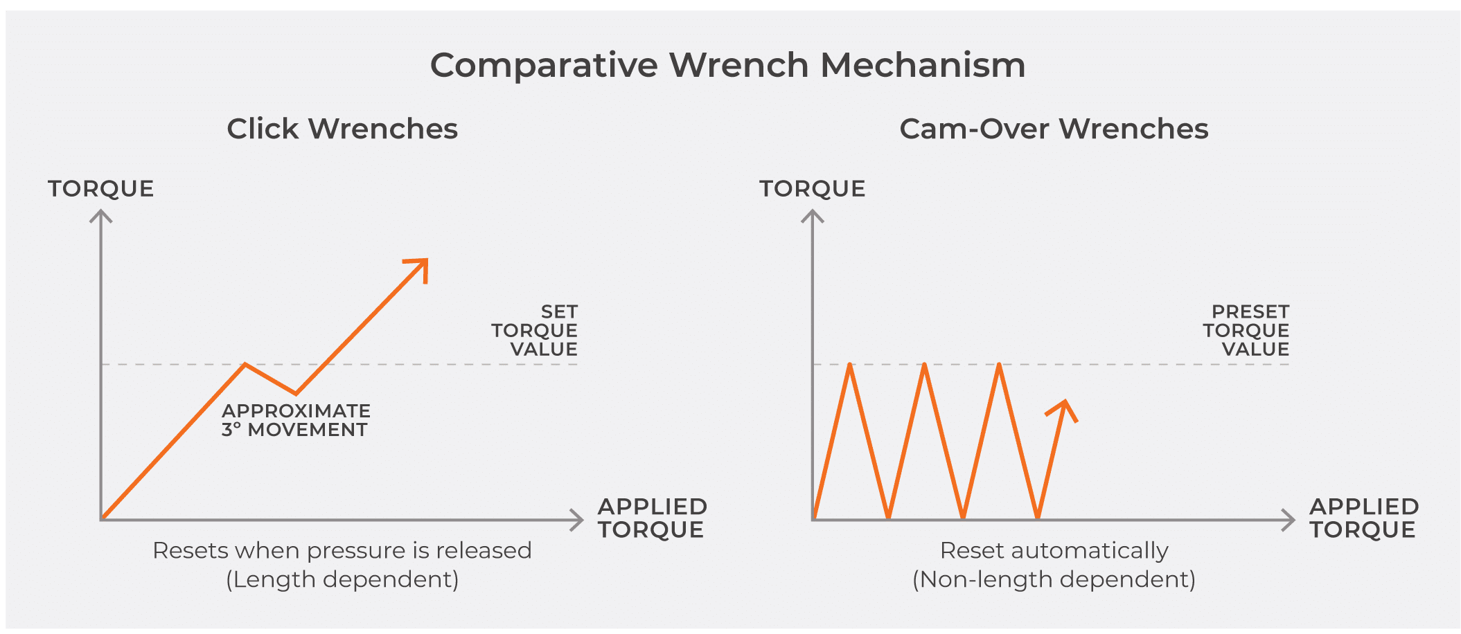 Chart comparing cam-over torque wrenches and click type torque wrenches